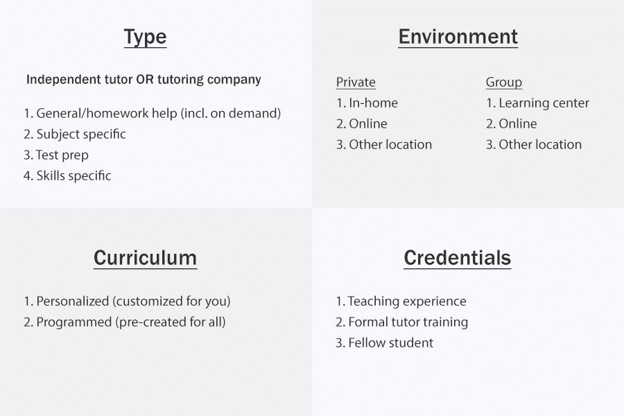 tutoring options