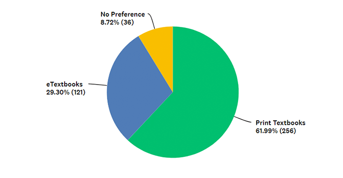 Student Textbook Preference for Academic Learning