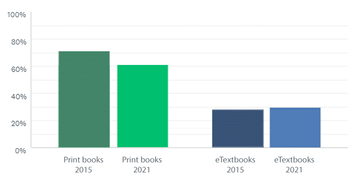 Textbook Preference 2015 to 2021
